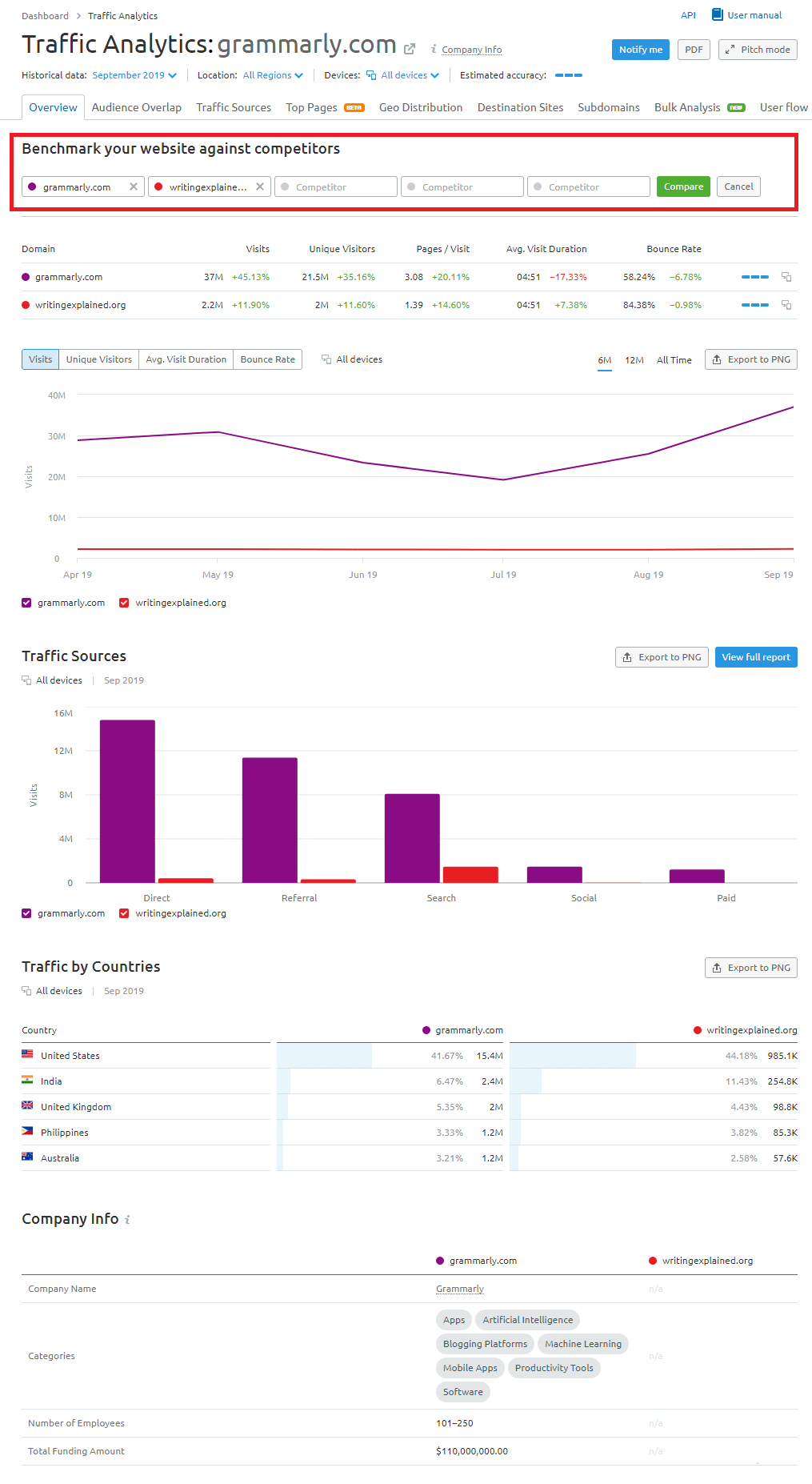 traffic comparison with semrush tool