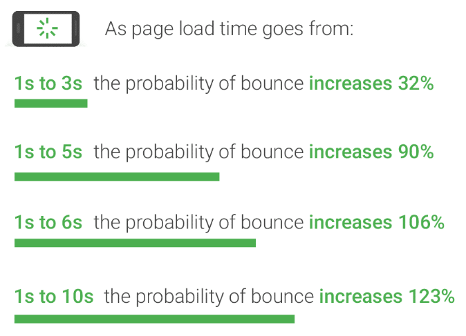 page loading time decrease conversion
