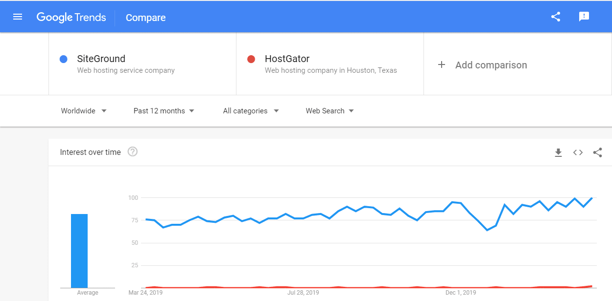 siteground vs hostgator trends