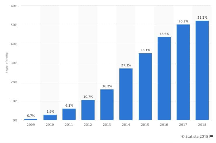 mobile users increase continuously