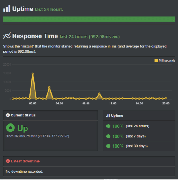siteground hosting uptime